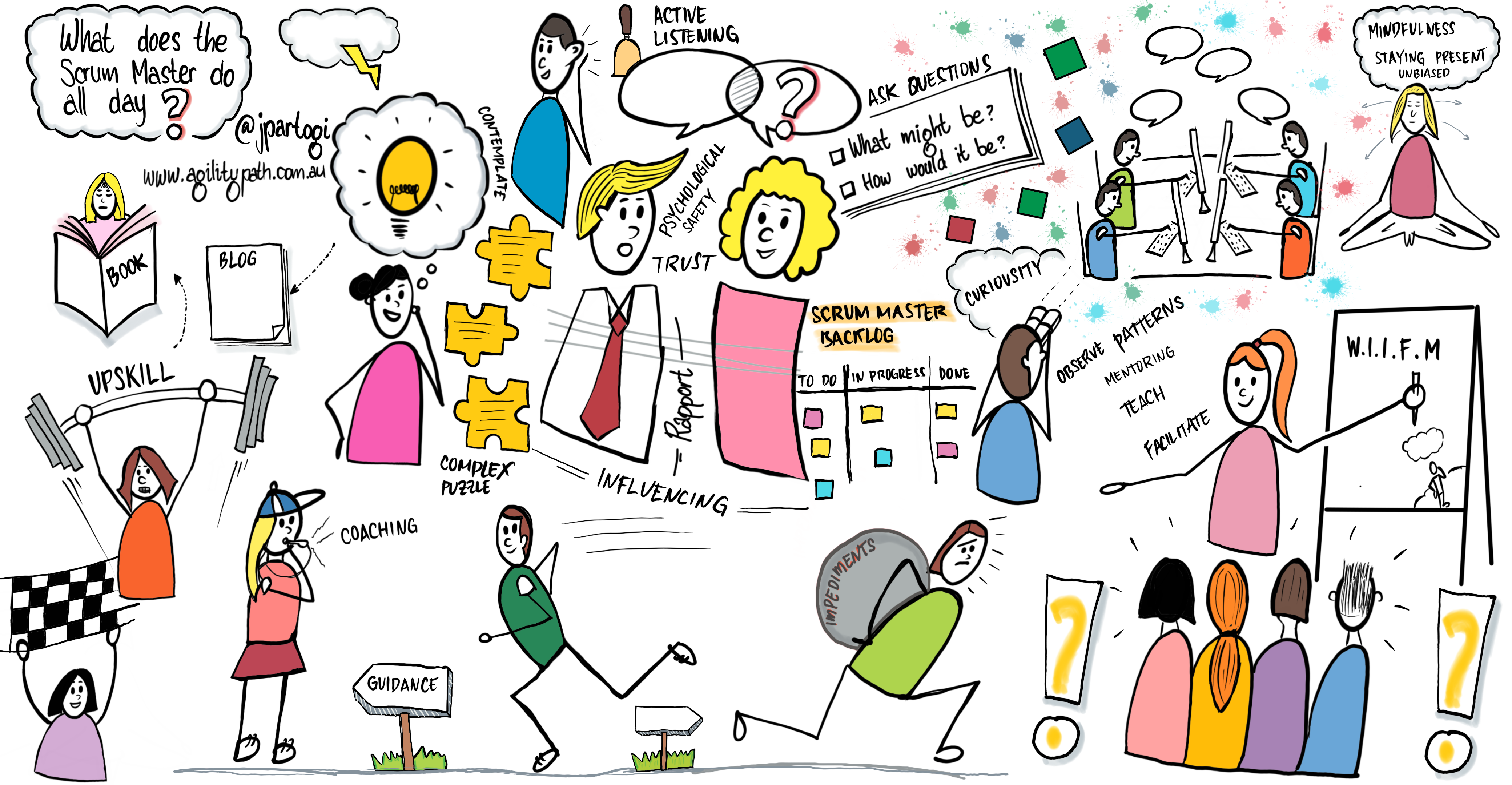 Image of what a scrum master role involves on a daily basis