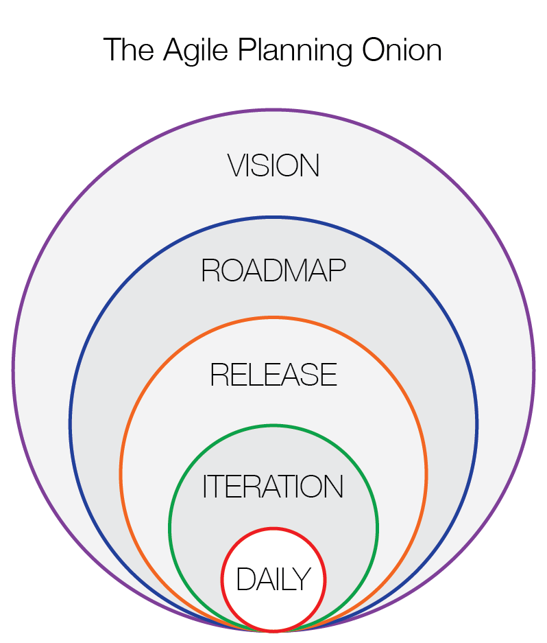 The Agile Planning Onion